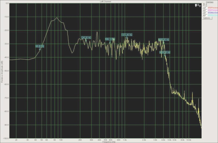 The N3JI Voodoo Audio Spectra Graph!