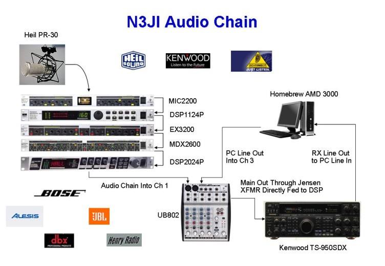 The Voodoo Audio Chain of N3JI!